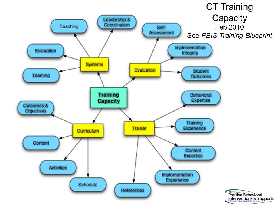 CT Training Capacity Feb 2010 See PBIS Training Blueprint