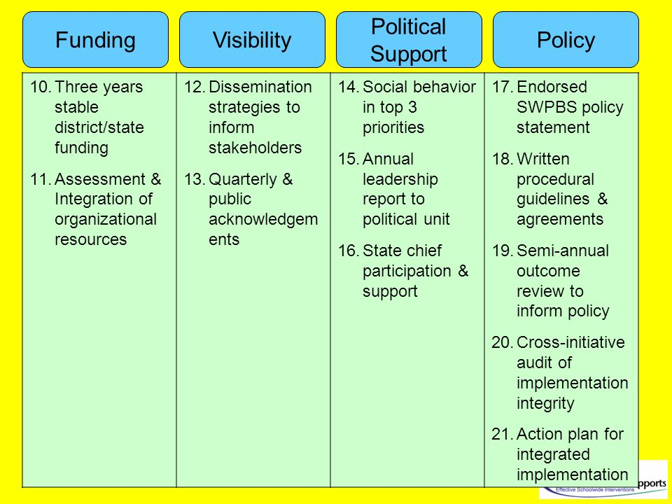 Funding Political Support VisibilityPolicy 10.Three years stable district/state funding 11.Assessment & Integration of organizational resources 12.Dissemination strategies to inform stakeholders 13.Quarterly & public acknowledgem ents 14.Social behavior in top 3 priorities 15.Annual leadership report to political unit 16.State chief participation & support 17.Endorsed SWPBS policy statement 18.Written procedural guidelines & agreements 19.Semi-annual outcome review to inform policy 20.Cross-initiative audit of implementation integrity 21.Action plan for integrated implementation