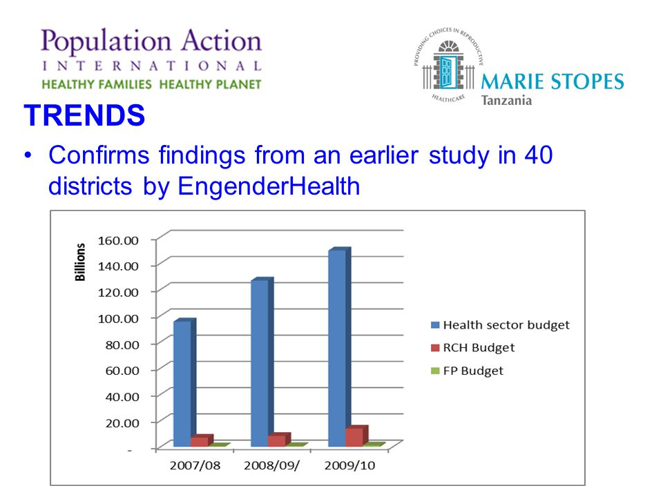 TRENDS Confirms findings from an earlier study in 40 districts by EngenderHealth