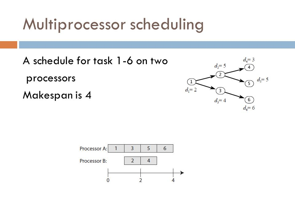 Multiprocessor scheduling A schedule for task 1-6 on two processors Makespan is 4