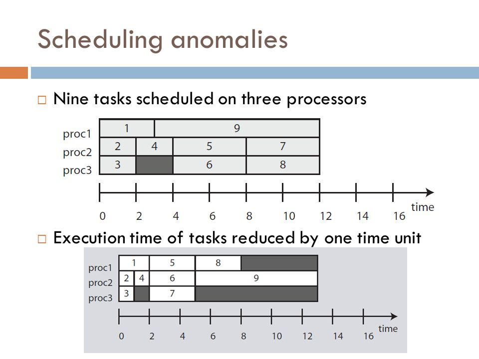Scheduling anomalies Nine tasks scheduled on three processors Execution time of tasks reduced by one time unit