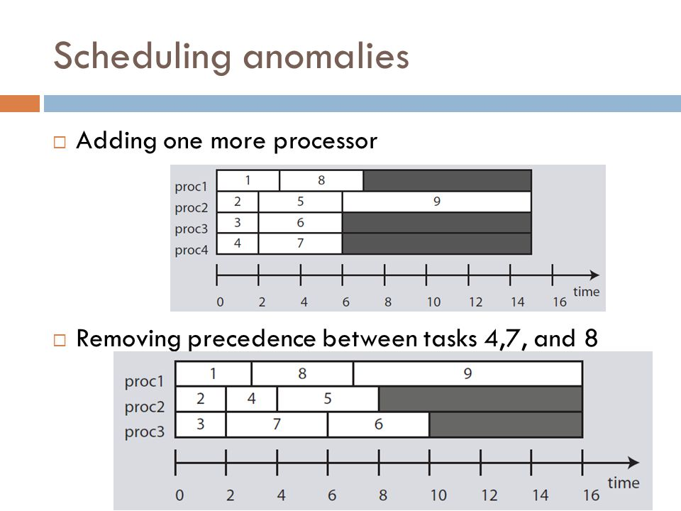 Scheduling anomalies Adding one more processor Removing precedence between tasks 4,7, and 8