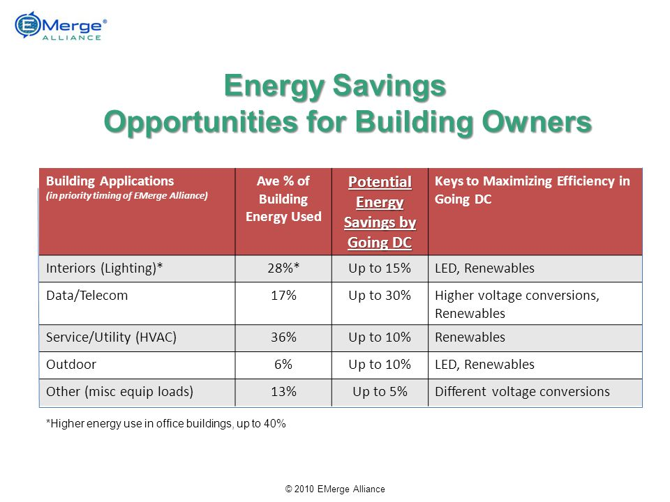 Energy Savings Opportunities for Building Owners Building Applications (in priority timing of EMerge Alliance) Ave % of Building Energy Used Potential Energy Savings by Going DC Keys to Maximizing Efficiency in Going DC Interiors (Lighting)*28%*Up to 15%LED, Renewables Data/Telecom17%Up to 30%Higher voltage conversions, Renewables Service/Utility (HVAC)36%Up to 10%Renewables Outdoor6%Up to 10%LED, Renewables Other (misc equip loads)13%Up to 5%Different voltage conversions *Higher energy use in office buildings, up to 40% © 2010 EMerge Alliance