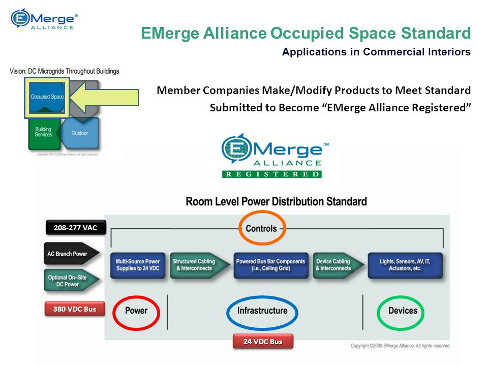 EMerge Alliance Occupied Space Standard Applications in Commercial Interiors Member Companies Make/Modify Products to Meet Standard Submitted to Become EMerge Alliance Registered 380 VDC Bus 24 VDC Bus 208-277 VAC