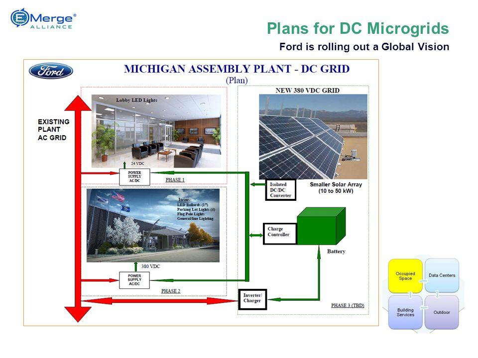 Links AC Grid conversion and DC PV, Storage supply to Lighting, IT, EV, etc.