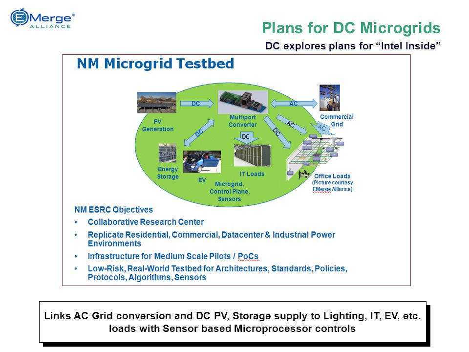 Links AC Grid conversion and DC PV, Storage supply to Lighting, IT, EV, etc.