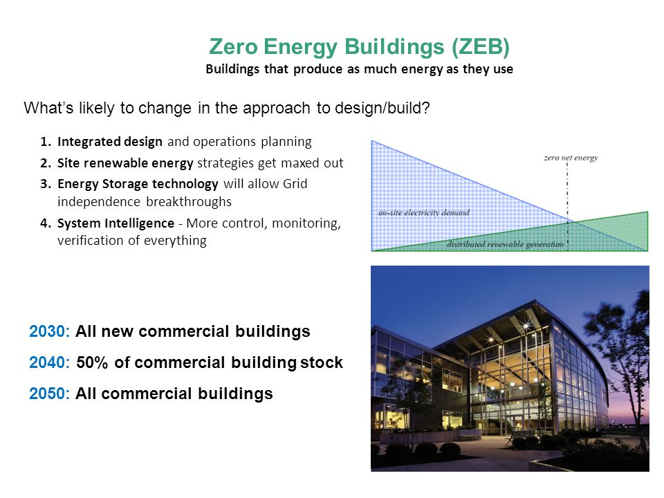 Zero Energy Buildings (ZEB) Buildings that produce as much energy as they use Whats likely to change in the approach to design/build.