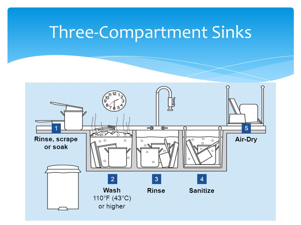 Three-Compartment Sinks Rinse, scrape or soak 1 2 3 4 5 Wash 110°F (43°C) or higher RinseSanitize Air-Dry