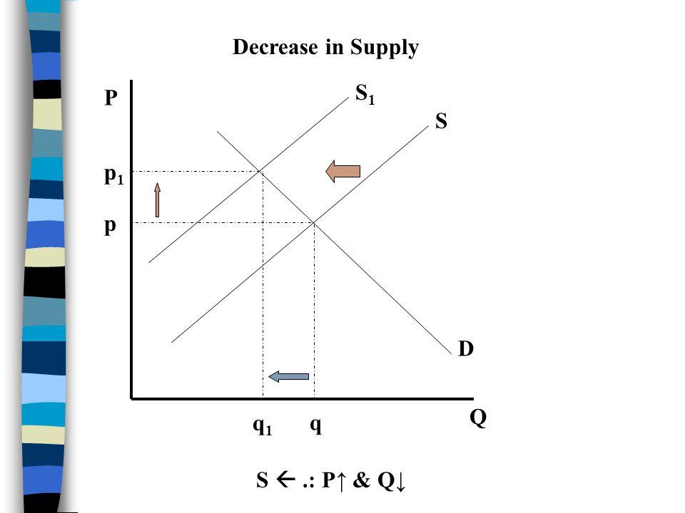 P Q S D p q Increase in Supply S.: P & Q S1S1 p1p1 q1q1