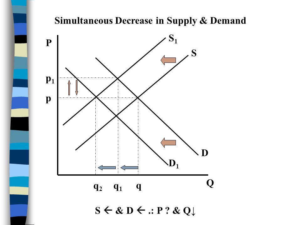 P Q S D p q Simultaneous Increase in Supply & Demand S & D.: P ? & Q S1S1 p1p1 q1q1 D1D1 q2q2