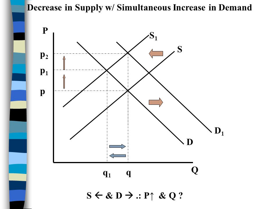 Simultaneous Changes in Supply and Demand n If supply decreases while demand increases, then price definitely increases while quantity is indeterminat