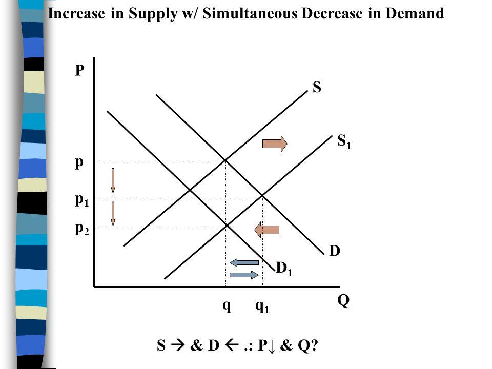 P Q S D p q Decrease in Supply w/ Simultaneous Increase in Demand S & D.: P & Q ? S1S1 p1p1 q1q1 D1D1 p2p2