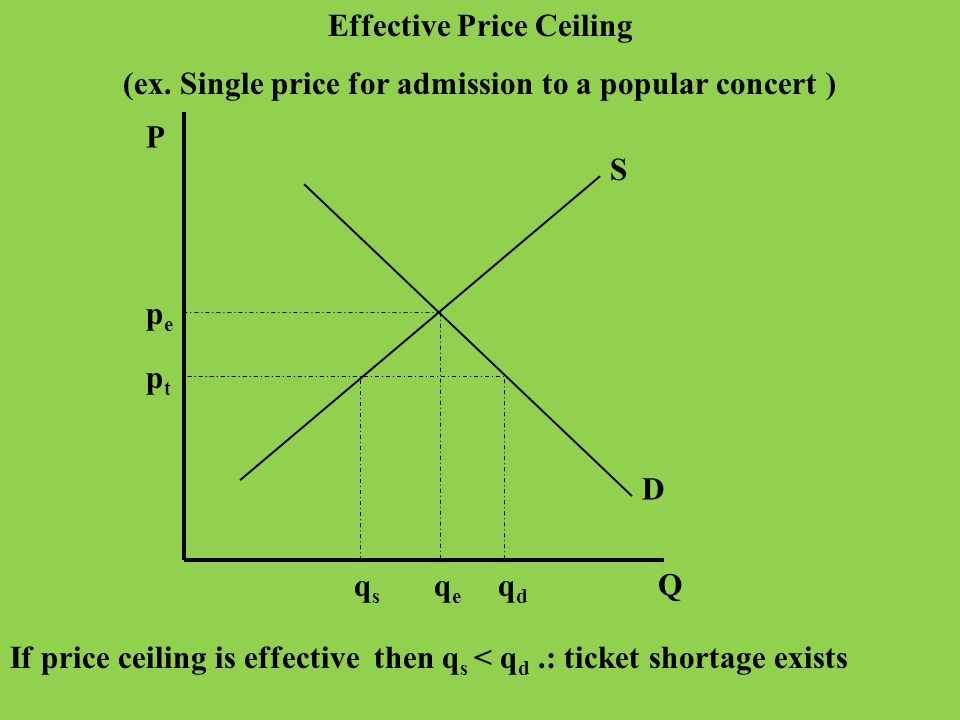 P Q S D pepe qeqe Effective Price Floor (ex. Minimum wage in competitive unskilled labor market) p mw qsqs qdqd If price floor is effective, then q d
