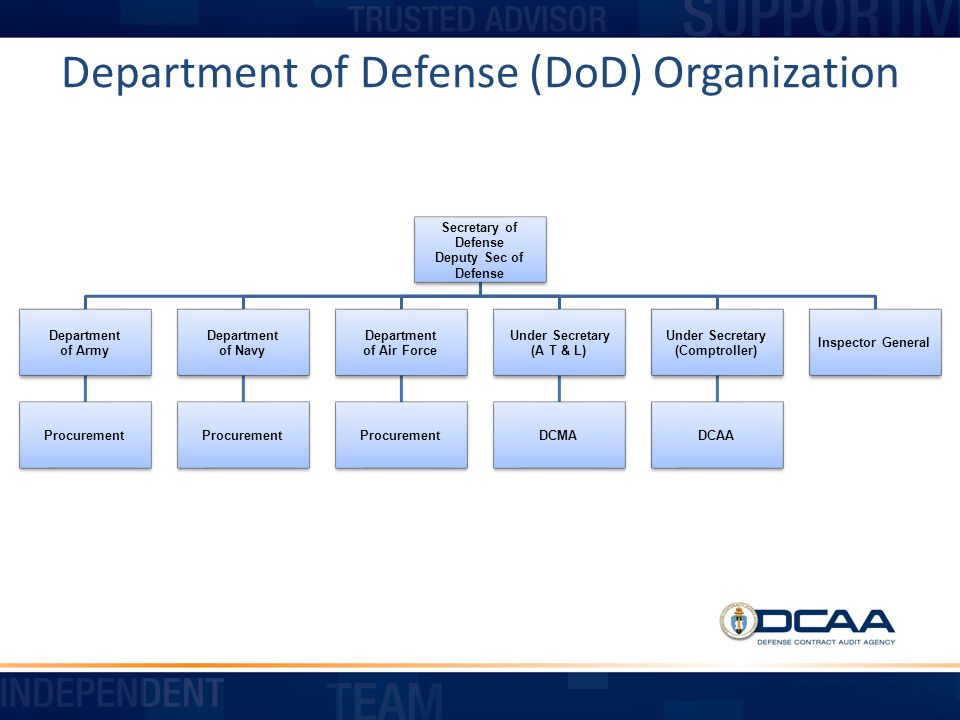 Preaudit Activity DCAA or Buying Command will request contractor complete Accounting System Checklist