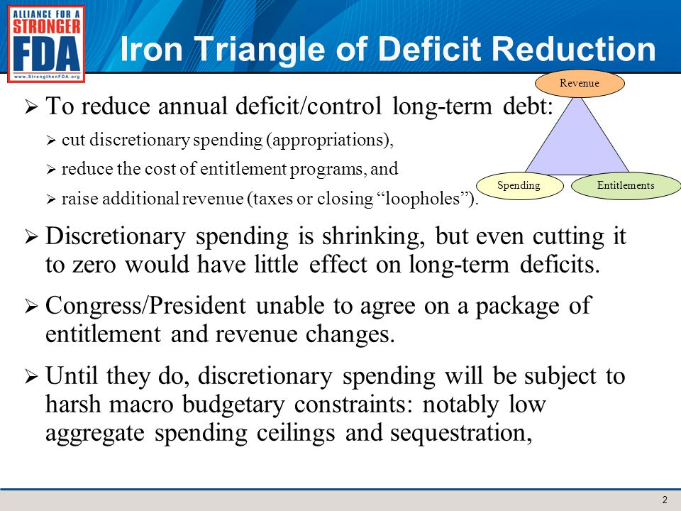 Iron Triangle of Deficit Reduction To reduce annual deficit/control long-term debt: cut discretionary spending (appropriations), reduce the cost of entitlement programs, and raise additional revenue (taxes or closing loopholes).