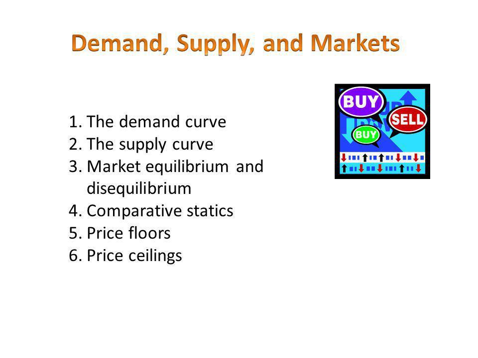 1.The demand curve 2.The supply curve 3.Market equilibrium and disequilibrium 4.Comparative statics 5.Price floors 6.Price ceilings