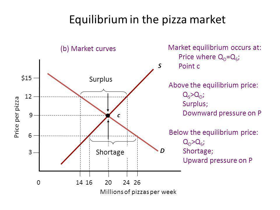 Equilibrium in the pizza market (b) Market curves S 24201614 Millions of pizzas per week 26 0 9 6 3 12 Price per pizza $15 D c Shortage Surplus Market equilibrium occurs at: Price where Q D =Q S ; Point c Above the equilibrium price: Q S >Q D ; Surplus; Downward pressure on P Below the equilibrium price: Q D >Q S ; Shortage; Upward pressure on P