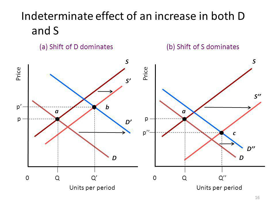 16 Indeterminate effect of an increase in both D and S S p p Price D S a D b QQ Units per period 0 (a) Shift of D dominates S p p Price D S a D c QQ Units per period 0 (b) Shift of S dominates