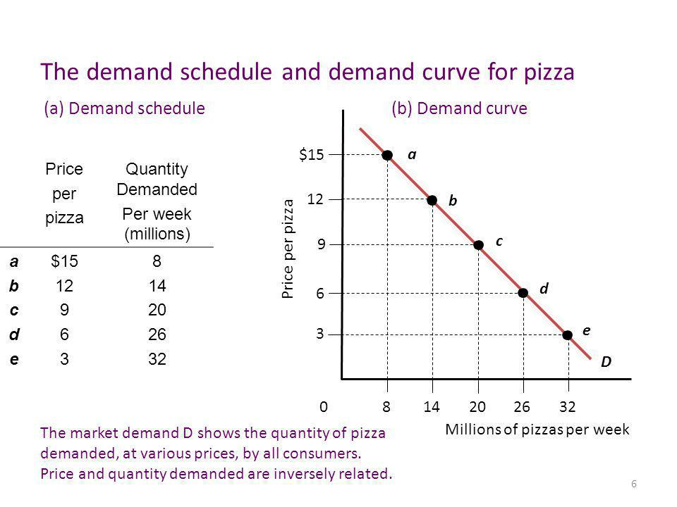 6 Price per pizza Quantity Demanded Per week (millions) abcdeabcde $15 12 9 6 3 8 14 20 26 32 D a b c d e The demand schedule and demand curve for pizza 2620148 Millions of pizzas per week 32 0 9 6 3 12 Price per pizza $15 The market demand D shows the quantity of pizza demanded, at various prices, by all consumers.