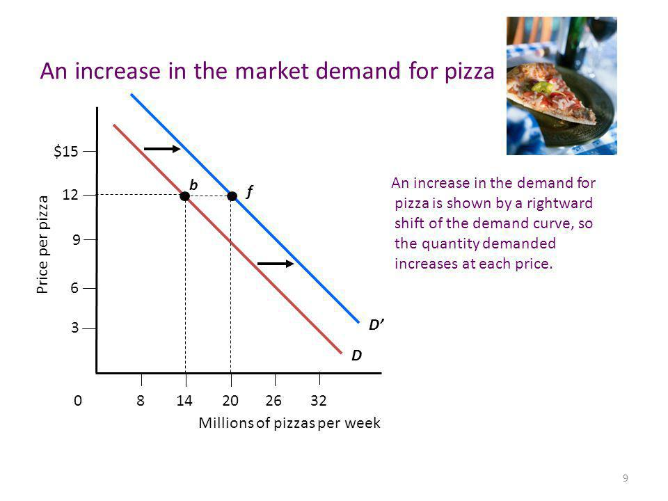 9 DD b f An increase in the market demand for pizza 2620148 Millions of pizzas per week 32 0 9 6 3 12 Price per pizza $15 An increase in the demand for pizza is shown by a rightward shift of the demand curve, so the quantity demanded increases at each price.