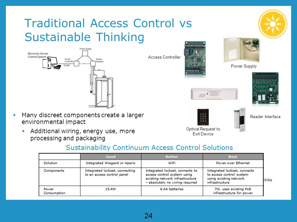 24 Traditional Access Control vs Sustainable Thinking Many discreet components create a larger environmental impact Additional wiring, energy use, more processing and packaging Reader Interface Access Controller Wiegand Card Reader Electric Strike Optical Request to Exit Device Power Supply