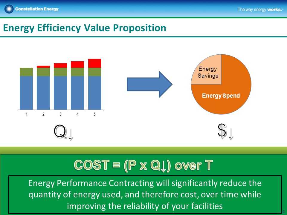 Energy Efficiency Value Proposition 4 Energy Performance Contracting will significantly reduce the quantity of energy used, and therefore cost, over time while improving the reliability of your facilities 4 Energy Spend Energy Savings