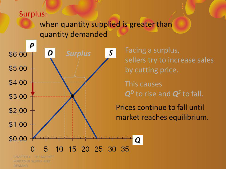 CHAPTER 4 THE MARKET FORCES OF SUPPLY AND DEMAND P Q D S Surplus: when quantity supplied is greater than quantity demanded Facing a surplus, sellers try to increase sales by cutting price.