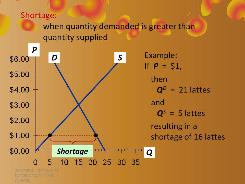 CHAPTER 4 THE MARKET FORCES OF SUPPLY AND DEMAND P Q D S Shortage: when quantity demanded is greater than quantity supplied Example: If P = $1, then Q D = 21 lattes and Q S = 5 lattes resulting in a shortage of 16 lattes Shortage