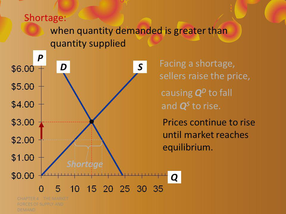 CHAPTER 4 THE MARKET FORCES OF SUPPLY AND DEMAND P Q D S Shortage: when quantity demanded is greater than quantity supplied Facing a shortage, sellers raise the price, causing Q D to fall and Q S to rise.