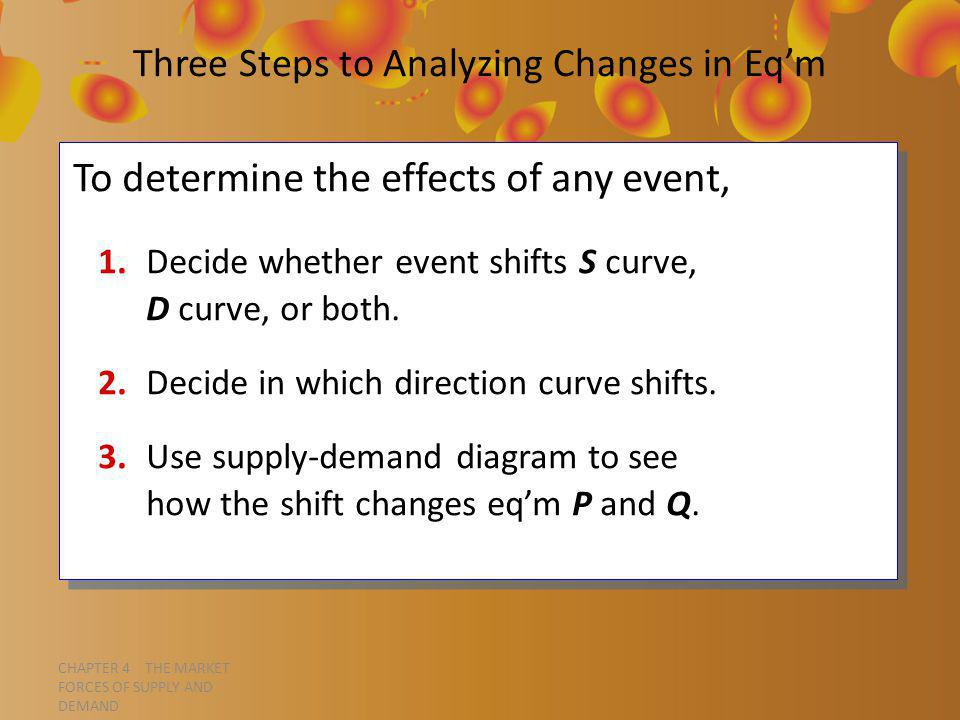 CHAPTER 4 THE MARKET FORCES OF SUPPLY AND DEMAND Three Steps to Analyzing Changes in Eqm To determine the effects of any event, 1.Decide whether event shifts S curve, D curve, or both.