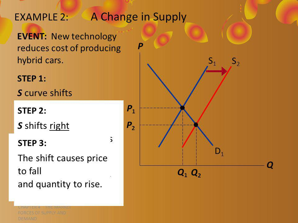 CHAPTER 4 THE MARKET FORCES OF SUPPLY AND DEMAND STEP 1: S curve shifts because event affects cost of production.
