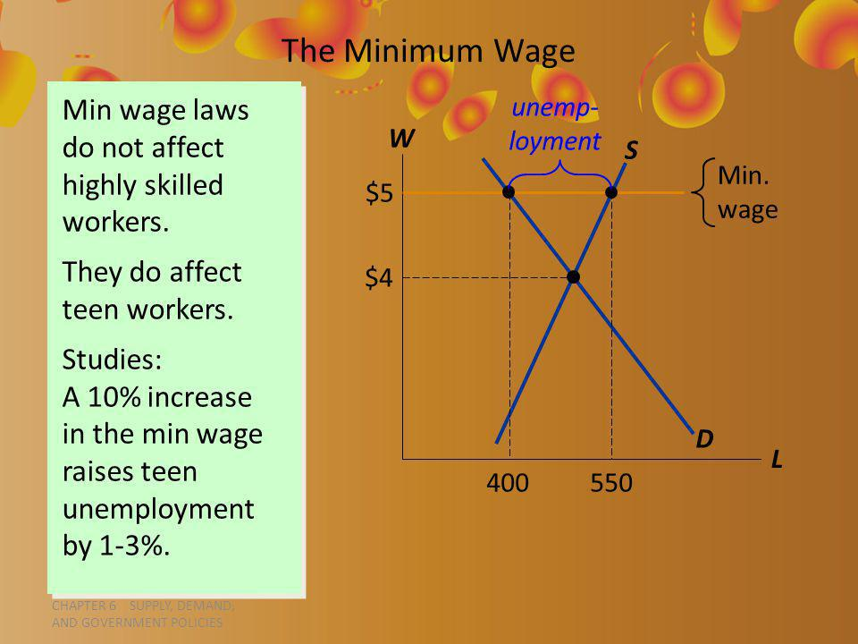 CHAPTER 6 SUPPLY, DEMAND, AND GOVERNMENT POLICIES Min wage laws do not affect highly skilled workers.