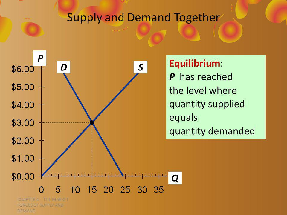 CHAPTER 4 THE MARKET FORCES OF SUPPLY AND DEMAND P Q Supply and Demand Together D S Equilibrium: P has reached the level where quantity supplied equals quantity demanded