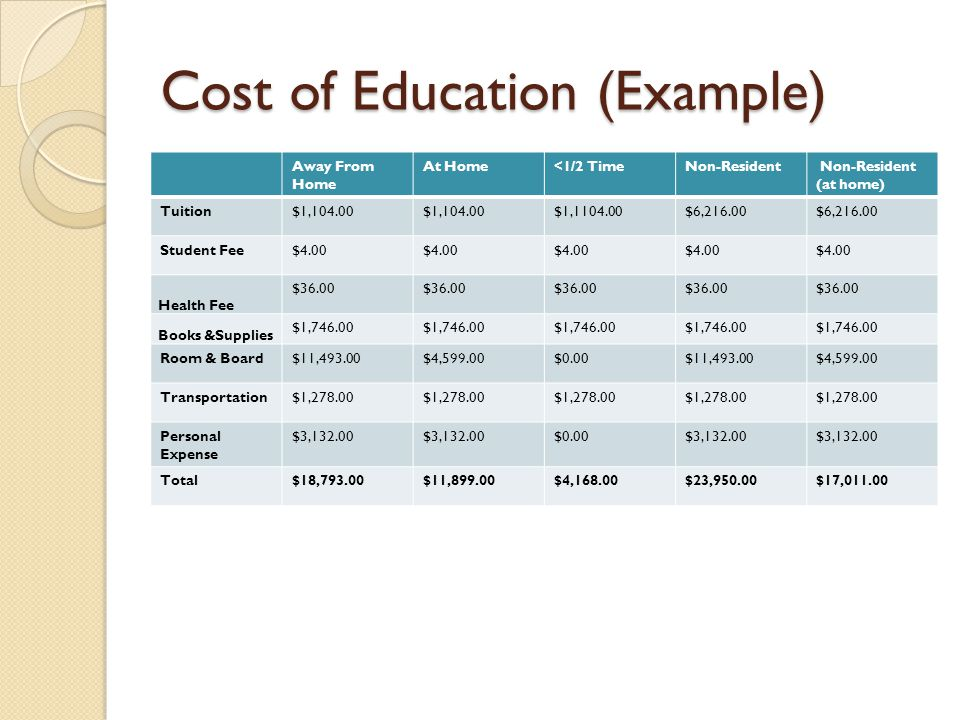 Cost of Education (Example) Away From Home At Home<1/2 TimeNon-Resident Non-Resident (at home) Tuition$1,104.00 $1,1104.00$6,216.00 Student Fee$4.00 H