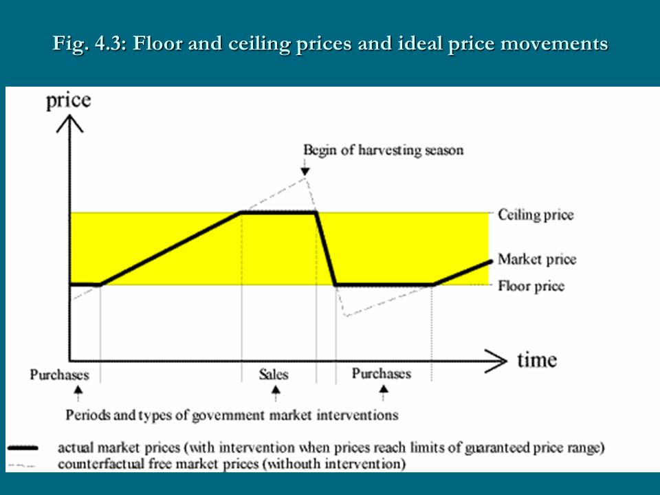 Fig. 4.3: Floor and ceiling prices and ideal price movements
