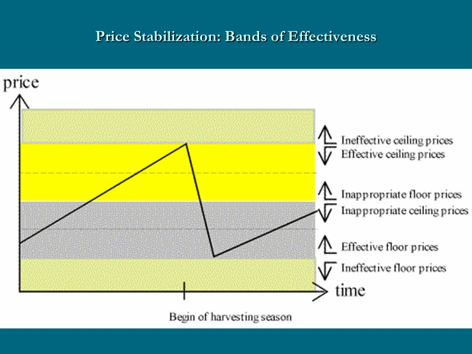 Price Stabilization: Bands of Effectiveness
