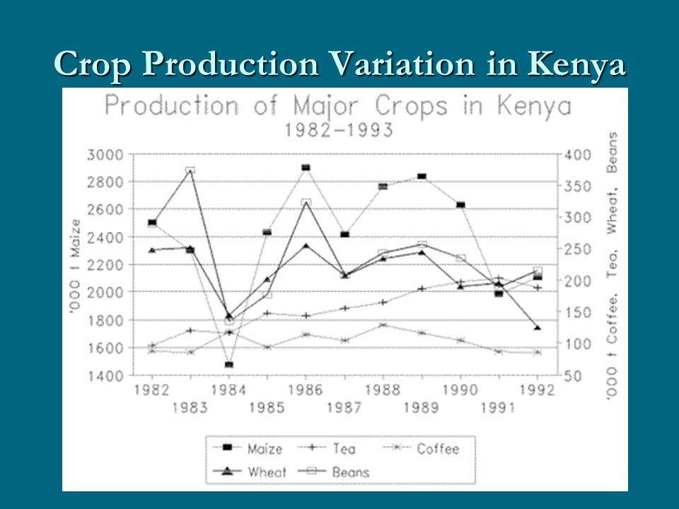 Crop Production Variation in Kenya