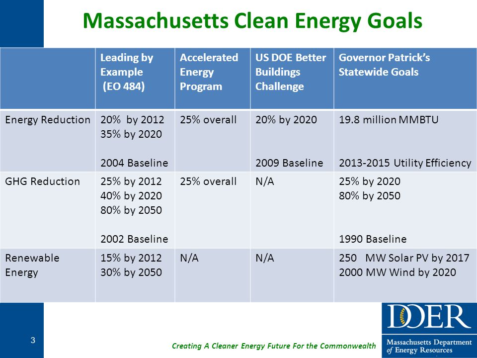 Creating A Cleaner Energy Future For the Commonwealth 34