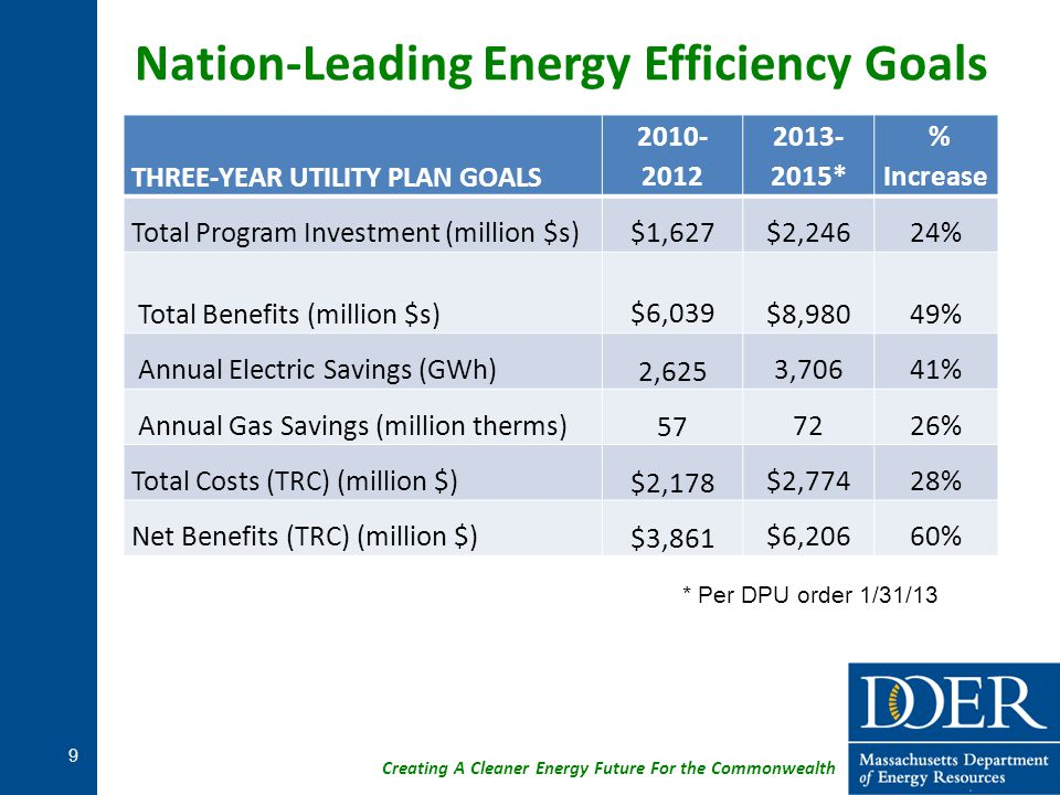 Creating A Cleaner Energy Future For the Commonwealth Massachusetts Building Energy Codes Massachusetts base code tied to IECC – updated every 3 years First in nation stretch code adopted voluntarily by 122 communities, which requires energy performance 20% better than code 10