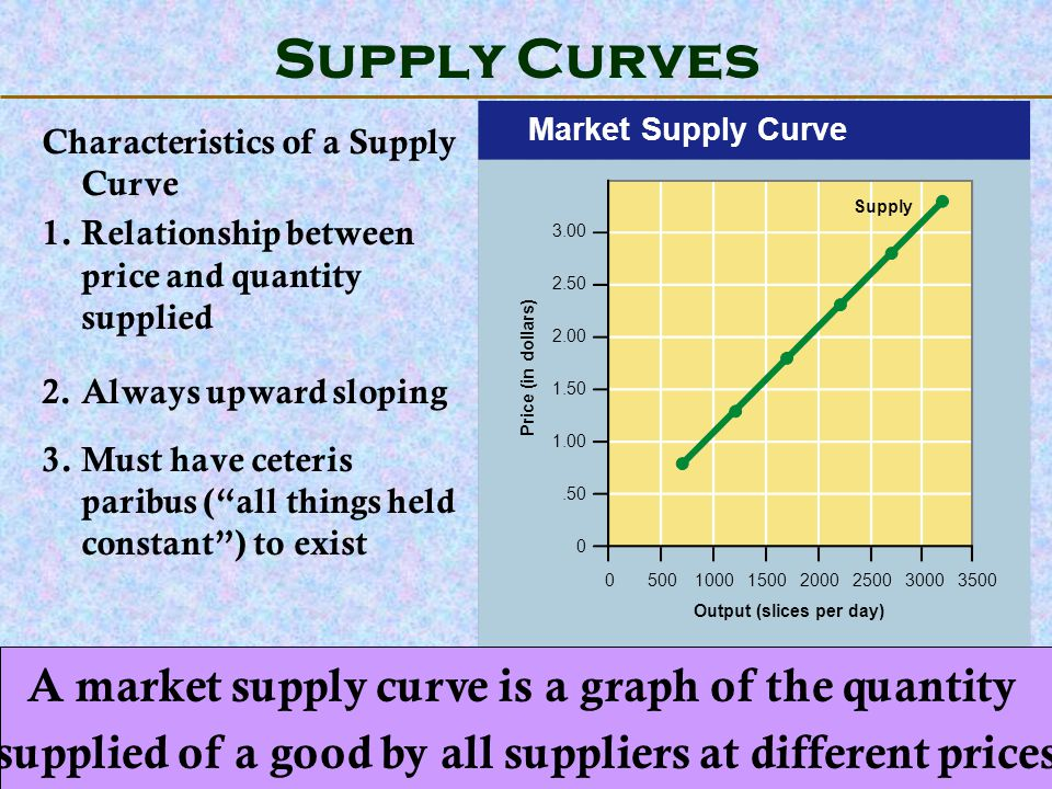 123 Go To Section: Market Supply Curve Price (in dollars) Output (slices per day) 3.00 2.50 2.00 1.50 1.00.50 0 0500100015002000250030003500 Supply Su