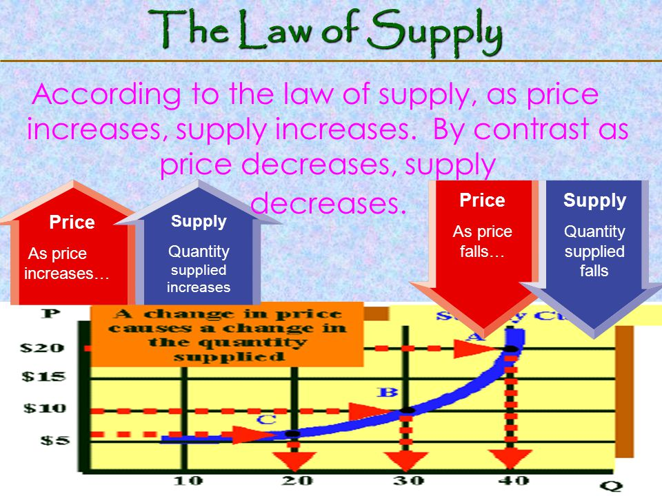 123 Go To Section: Price As price increases… Supply Quantity supplied increases Price As price falls… Supply Quantity supplied falls The Law of Supply