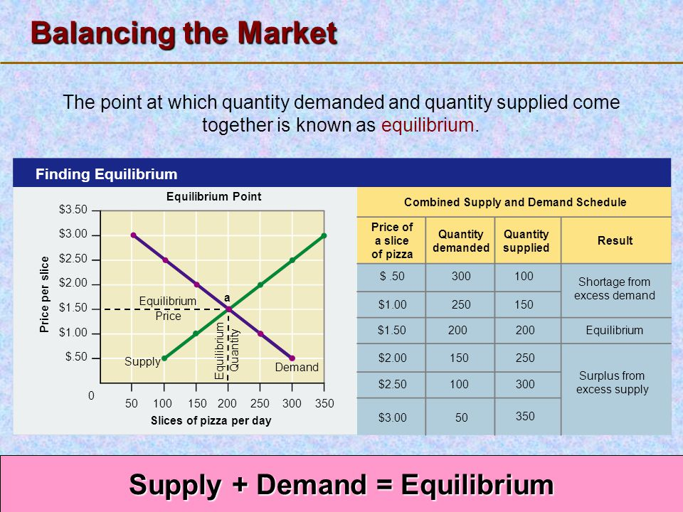 123 Go To Section: Price per slice Equilibrium Point Finding Equilibrium Price of a slice of pizza Quantity demanded Quantity supplied Result Combined