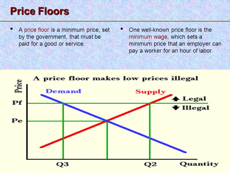 123 Go To Section: Price Floors A price floor is a minimum price, set by the government, that must be paid for a good or service. One well-known price