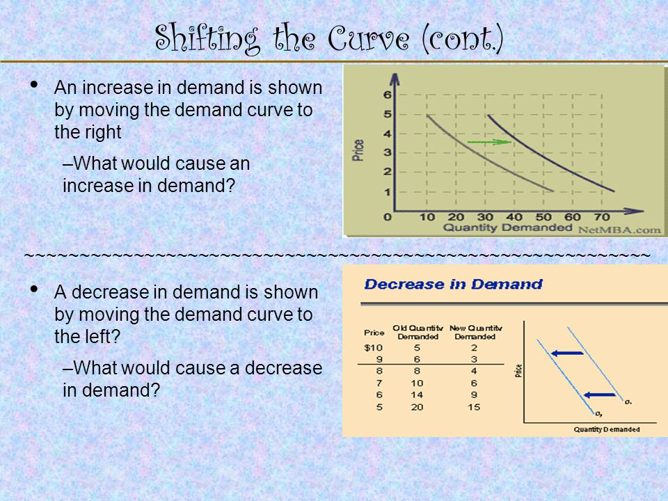 123 Go To Section: Shifting the Curve (cont.) An increase in demand is shown by moving the demand curve to the right –What would cause an increase in