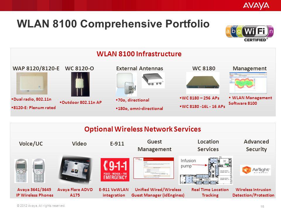 © 2012 Avaya. All rights reserved. 15 WLAN 8100 Comprehensive Portfolio WLAN 8100 Infrastructure Dual radio, 802.11n 8120-E: Plenum rated WAP 8120/812