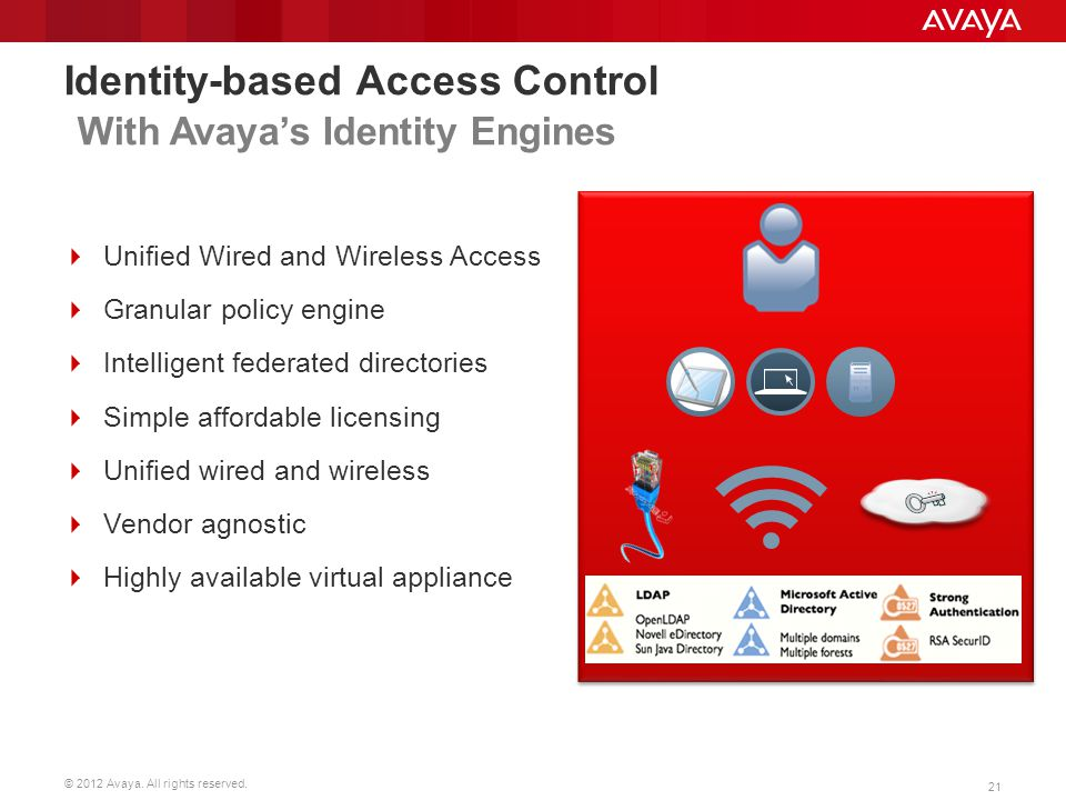 © 2012 Avaya. All rights reserved. 21 Identity-based Access Control With Avayas Identity Engines Unified Wired and Wireless Access Granular policy eng