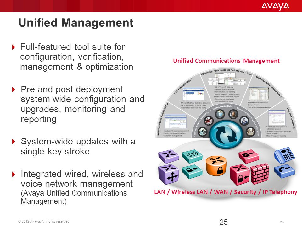 © 2012 Avaya. All rights reserved. 25 Unified Management 25 Unified Communications Management LAN / Wireless LAN / WAN / Security / IP Telephony Full-