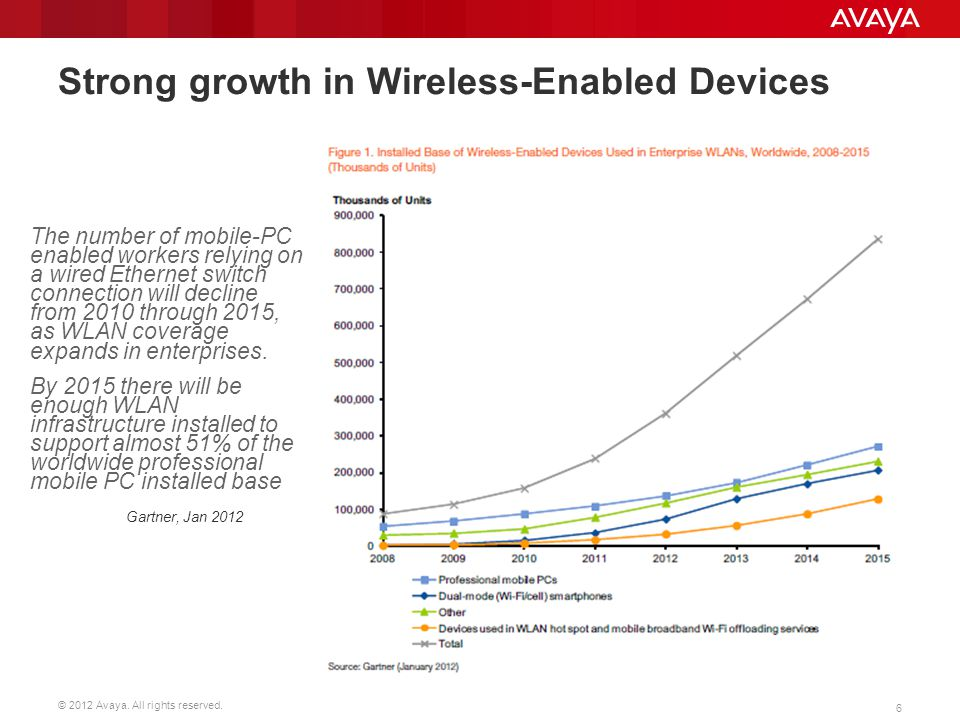 © 2012 Avaya. All rights reserved. 6 Strong growth in Wireless-Enabled Devices The number of mobile-PC enabled workers relying on a wired Ethernet swi