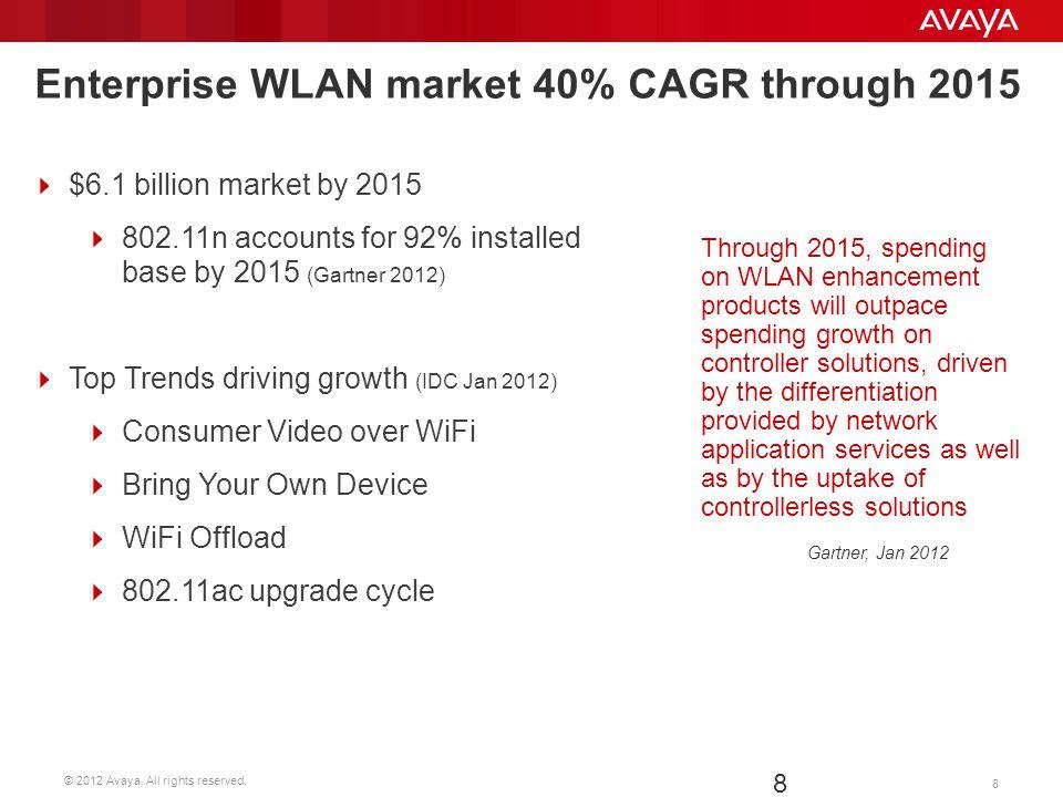 © 2012 Avaya. All rights reserved. 8 8 Enterprise WLAN market 40% CAGR through 2015 Total Global 2010 WLAN Market = $2.6B ~$1.3B in 802.11n APs ~$1B i