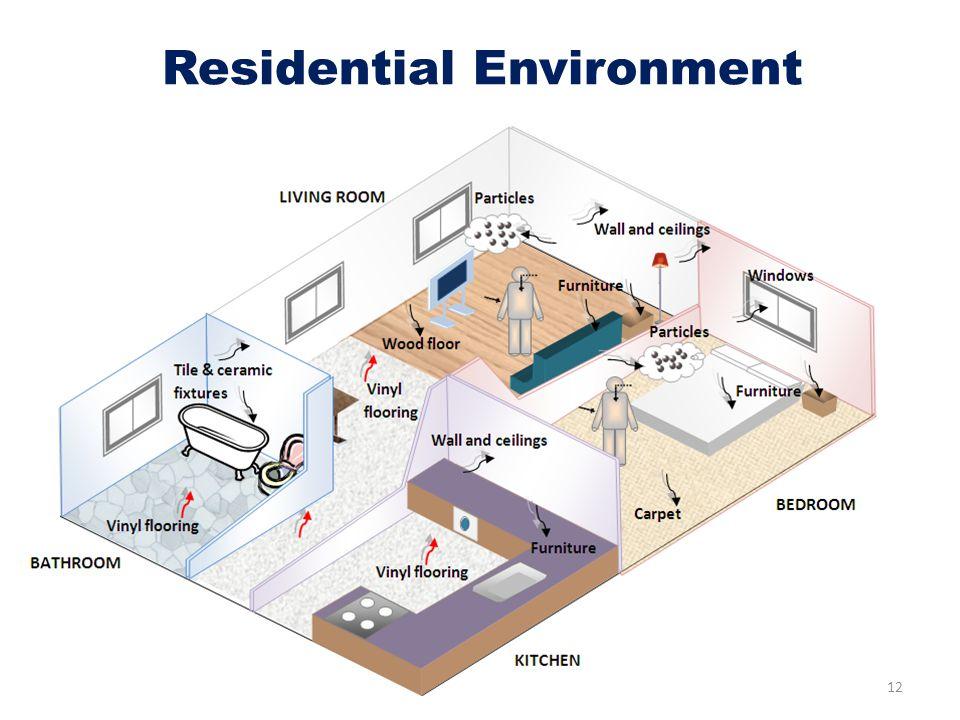 12 Residential Environment